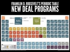 New Deal Programs Periodic Table