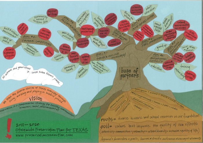 Tree illustration representing THC's Statewide Historic Preservation Plan 2011-2020
